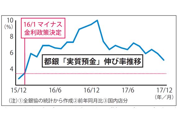 2018年1月26日号1面 都銀5行、実質預金の伸び率低下、「マイナス金利前」近づく