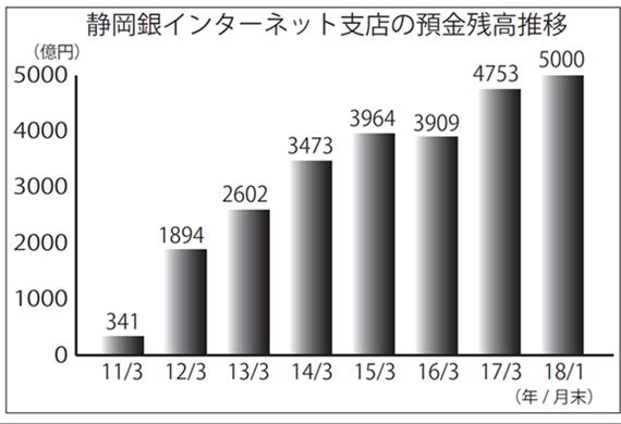 2018年2月9日号7面 静岡銀行、ネット支店が預金5000億円突破、7割が「県外客」