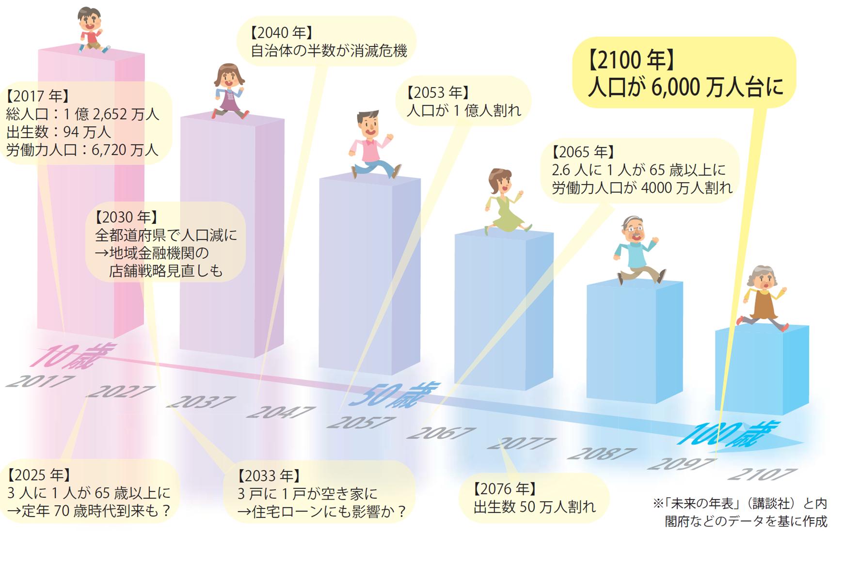 2018年4月6日号1面 【連載】人生100年時代の金融(1)重み増す「資産寿命」