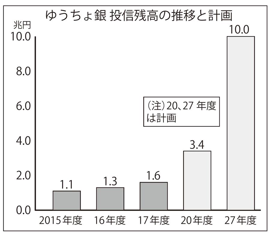 2018年5月25日号10面 ゆうちょ銀行・日本郵便、投信営業の強化継続、直営店担当者2000人へ