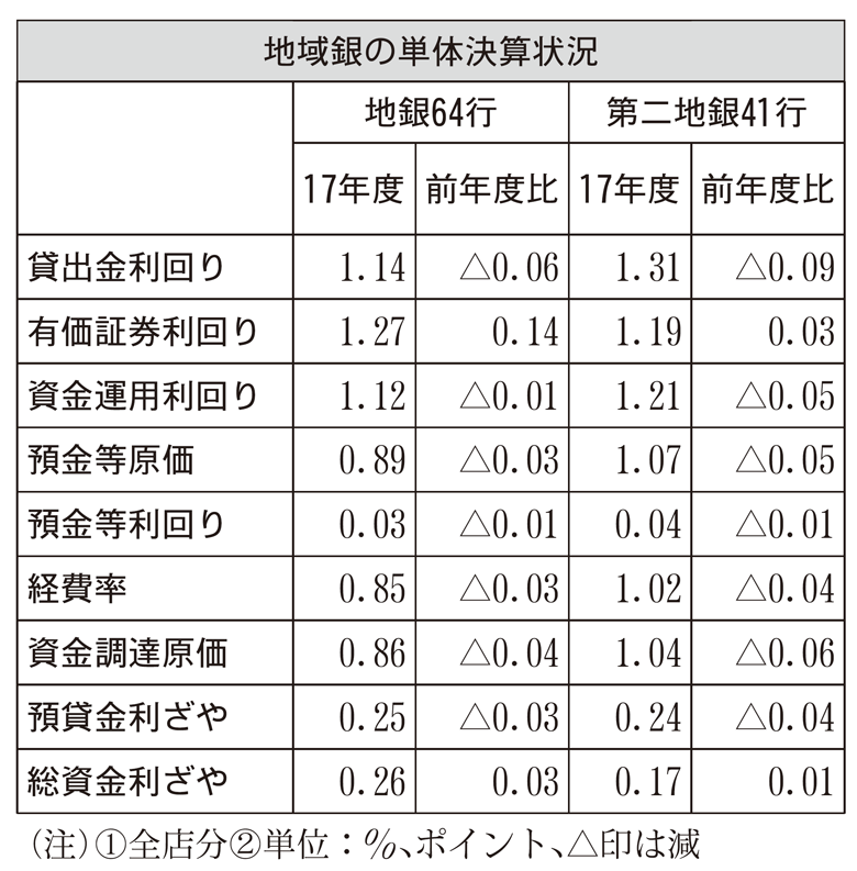 2018年6月22日号6面 地域銀行の貸出金利回り、低下続くも下げ幅縮小