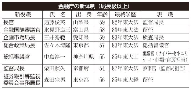 2018年7月13日号2面 金融庁の新体制(上)、長官に遠藤氏、監督局長は栗田氏抜擢