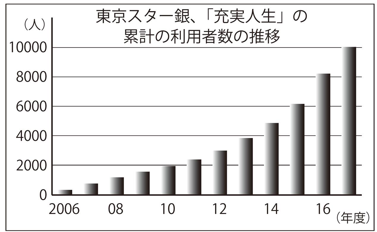 2018年7月27日号7面 東京スター銀行、リバモ好調、1万人突破、6月末のローン残高1100億円