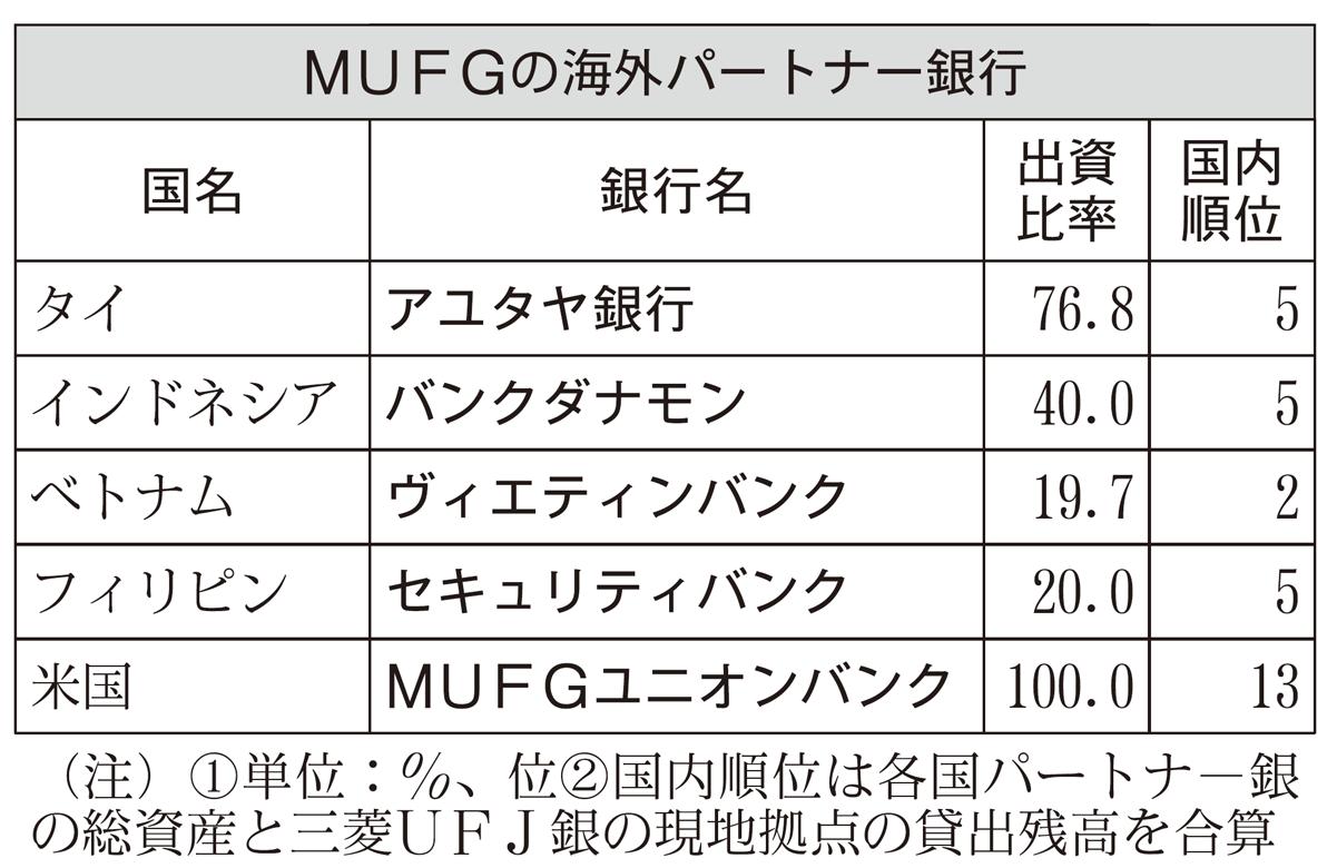 2018年8月17日号4面 MUFG、アジアでリテール強化、ローカル化加速
