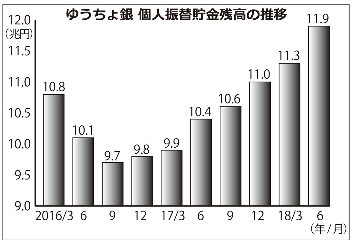 2018年9月28日号10面 ゆうちょ銀行、振替貯金が急拡大、4~6月期は6000億円増