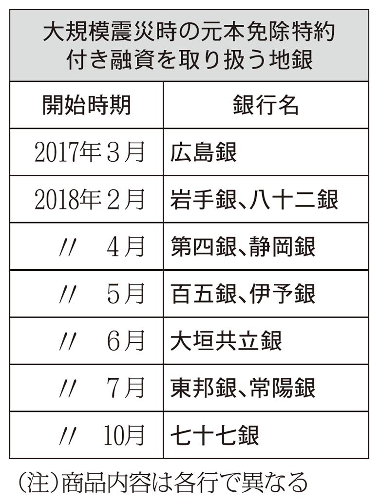 2018年10月12日号6面 地銀、大規模地震で元本免除、11行が特約付き融資