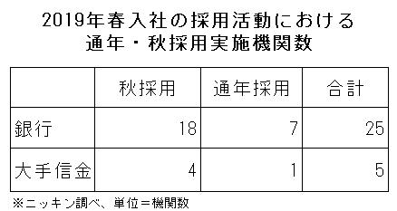 2018年10月26日号1面 銀行・信金の2019年春入社の採用活動、30機関が「通年・秋」実施