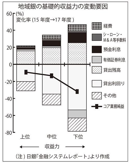 """2018年11月16日号2面 地域銀行・信金、収益力""""格差""""広がる"""