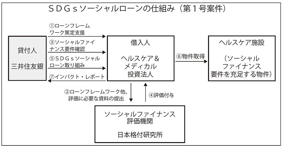 2019年1月18日号4面 三井住友銀行、ソーシャルローン開始、医療系REITに55億円