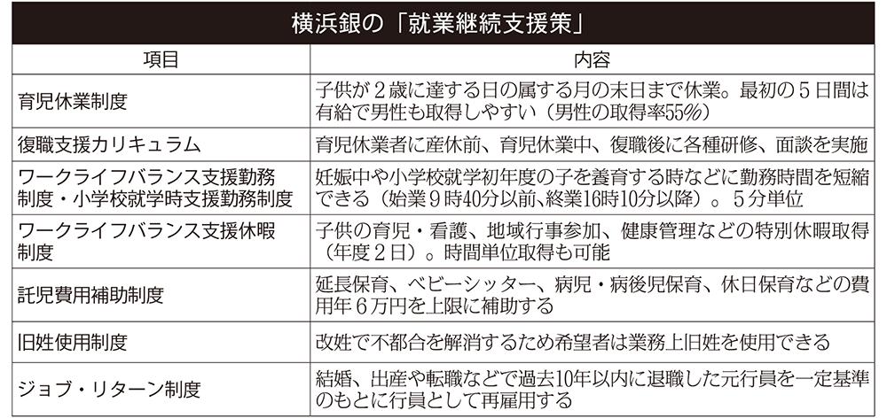 2019年1月18日号15面 横浜銀行、キャリア形成に意識醸成、女性支店長が14人に
