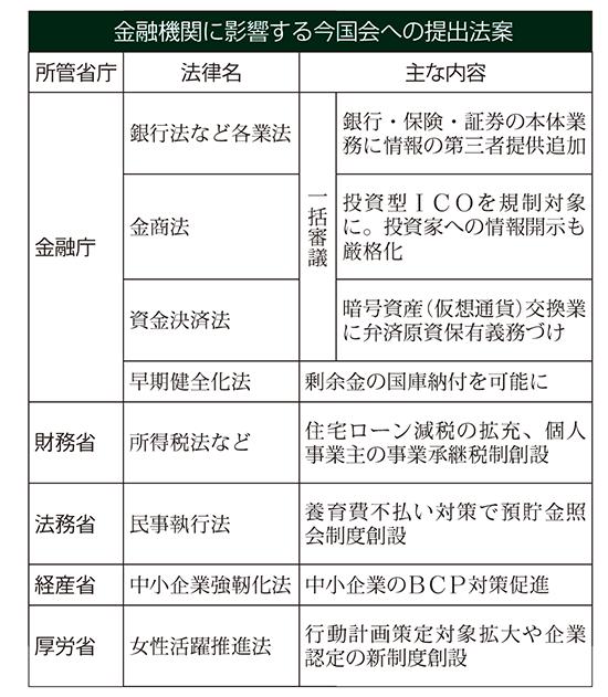 2019年2月1日号2面 金融庁、銀行法など改正案、選挙控え、提出法案絞る