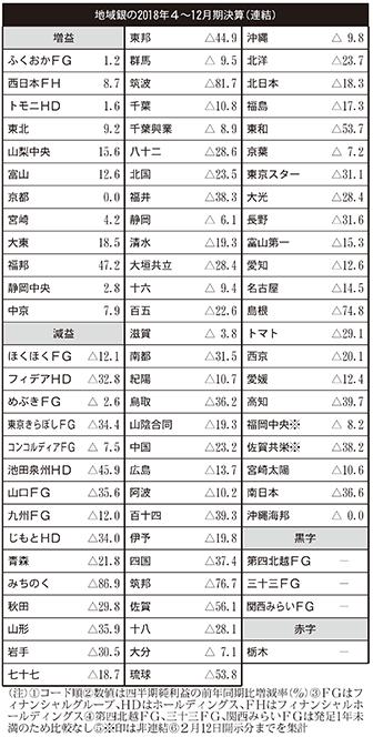 2019年2月15日号6面 地域銀行の2018年4~12月期決算、8割超の66行・Gが減益