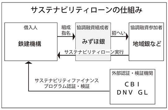 2019年3月8日号4面 みずほ銀行、サステナビリティ融資実行、553億円の大型案件