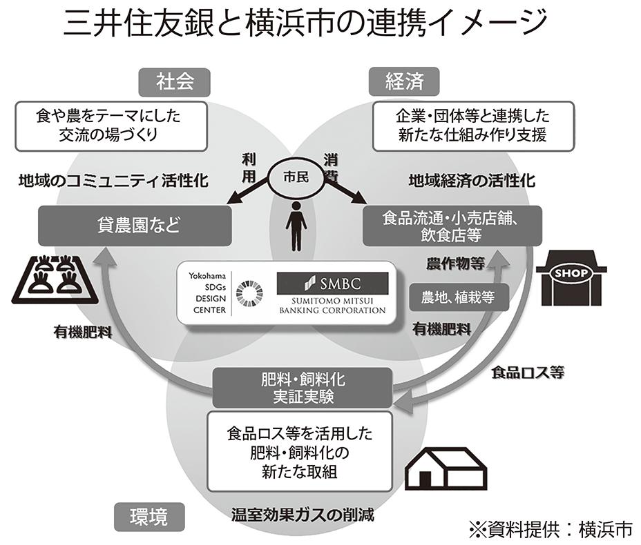 2019年5月31日号4面 三井住友銀行、食品ロス「ゼロ」目指す、循環型エコサイクル実現