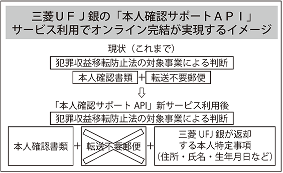 三菱UFJ銀の「本人確認サポートAPI」サービス利用でオンライン完結が実現するイメージ