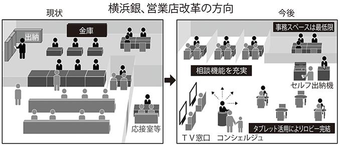 2019年6月7日号6面 横浜銀行、店舗チャネルを改革、軽量化・相談拡充へ