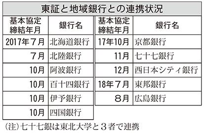 2019年7月12日号5面 東証、地方経済の成長支援、地域銀行と連携強化