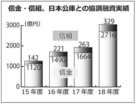 2019年7月19日号8面 信金・信組、日本公庫との協調融資伸びる、2018年度実行額は6割増