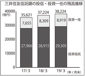 2019年7月26日号4面 三井住友信託銀行、投信・投資一任を拡大、顧客本位の営業展開