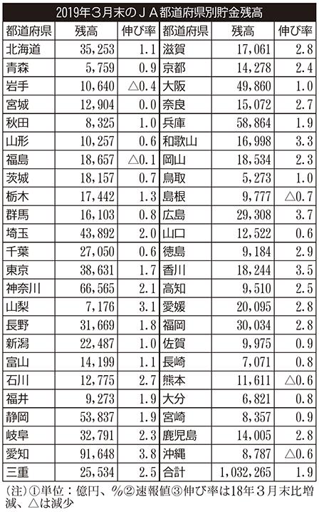 2019年3月末のJA都道府県別貯金残高