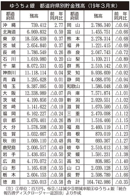 ゆうちょ銀 都道府県別貯金残高(19年3月末)