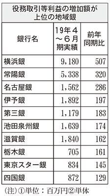 役務取引等利益の増加額が上位の地域銀