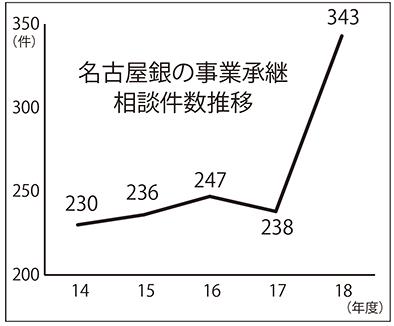 2019年8月23日号7面 名古屋銀行、事業承継の支援を拡大、融資額・件数は倍増