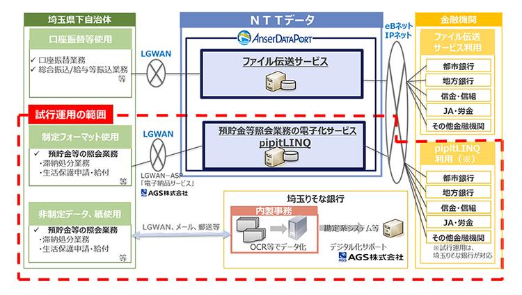 2019年9月6日号1面 金融界、取引照会業務を電子化、埼玉りそな銀行や横浜銀行など
