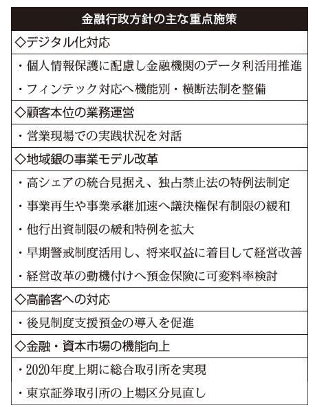 2019年9月6日号2面 金融庁・2019事務年度行政方針、顧客支援へ規制緩和