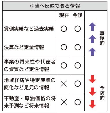 2019年9月13日号1面 金融庁、12月にマニュアル廃止、引当計上の柔軟化容認