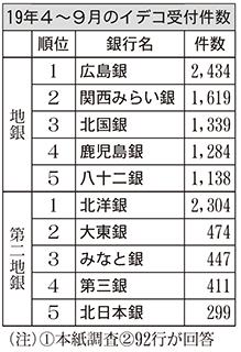 2019年4~9月のイデコ受付件数