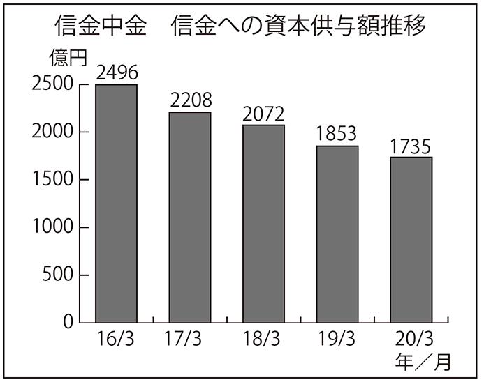 信金中金 信金への資本供与額推移