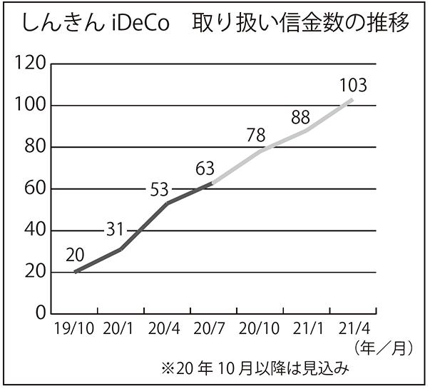 信金iDeCo 取り扱い信金数の推移