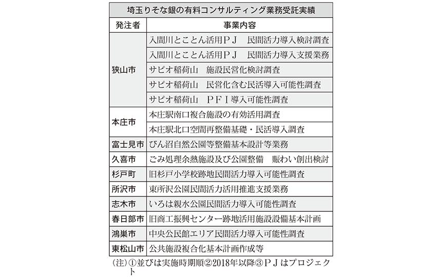 埼玉りそな銀の有料コンサルティング業務受託実績