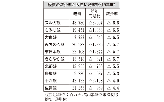 経費の減少率が大きい地域銀(19年度)