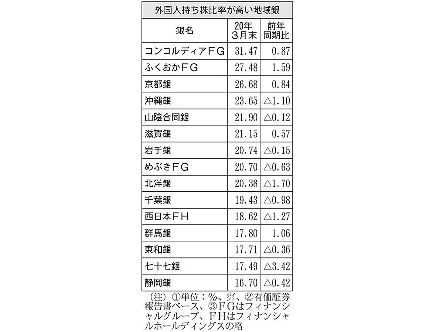外国人持ち株比率が高い地域銀