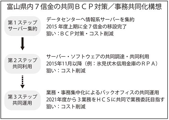 富山県内7信金の共同BCP対策/事務共同化構想