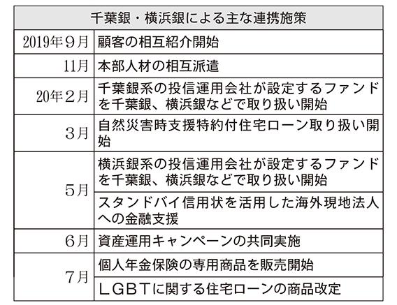 千葉銀・横浜銀による主な連携施策