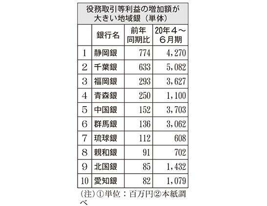 役務取引等利益の増加額が大きい地域銀(単体)