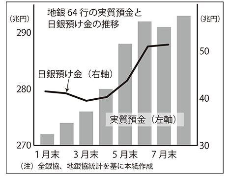 2020年9月18日号6面 地銀、預金膨張に一服感、7月減少・8月も微増