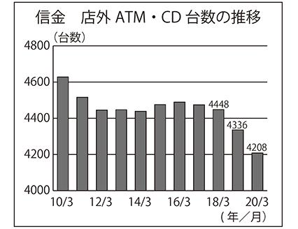 信金 店外ATM・CD台数の推移
