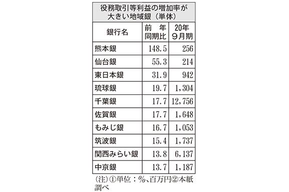 役務取引等利益の増加率が大きい地域銀(単体)
