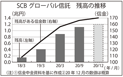 SCBグローバル信託 残高の推移