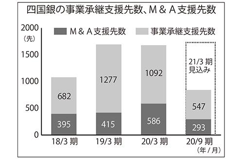 四国銀の事業承継支援先数、M&A支援先数