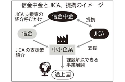 信金中金とJICA、提携のイメージ