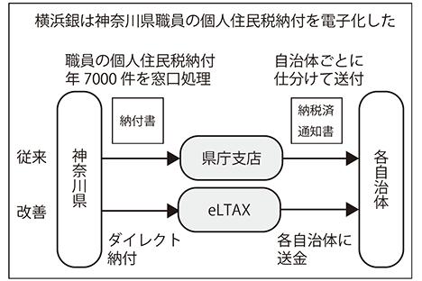 2021年3月26日号6面 横浜銀行、公務員の電子納税推進、神奈川県で実現