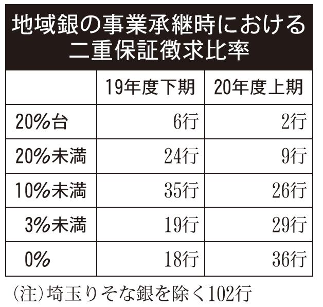 2021年4月2日号3面 地域銀行の2020年度上期、「二重保証」36行がゼロ