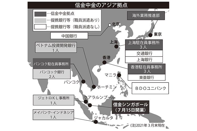 2021年7月23日号8面 信金中金、アジアの成長力を生かす、信金シンガポール開業
