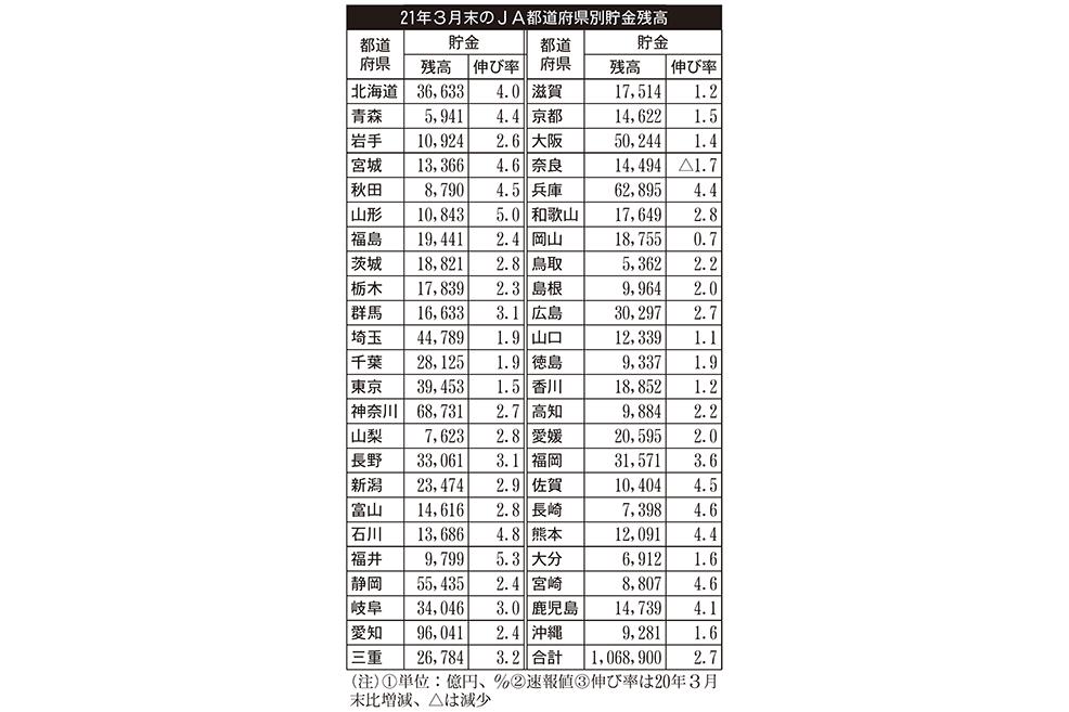 2021年7月30日号10面 JAの2021年3月末都道府県別貯金残高、1県除き前年比増加