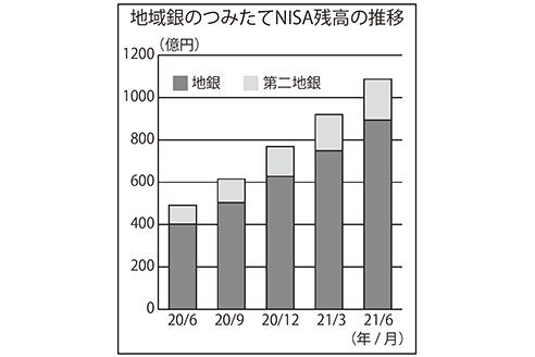 2021年9月10日号7面 地域銀行、つみたてNISA口座40%増、残高は初の1000億円突破